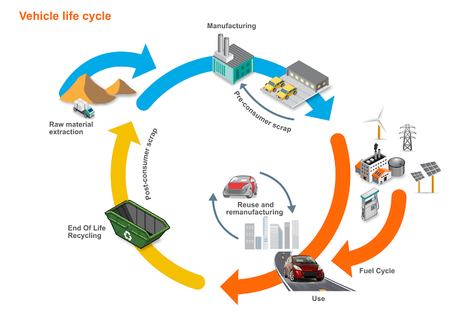 Image Depicting The Life Cycle Of A Vehicle Manufacturting.